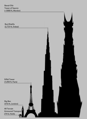 Proporciones: Star Wars & Lord of the Rings