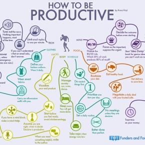 Cómo ser productivo by AnnaVital