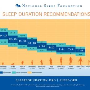 Un estudio sobre las horas que debemos dormir y en que momento es el masadecuado